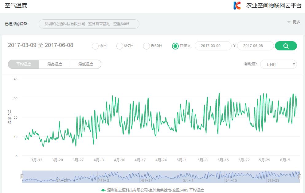 """天润飞华农业物联网应用系统成功搭载全球首个商用""""云端号""""飞艇,守护一方农田"""