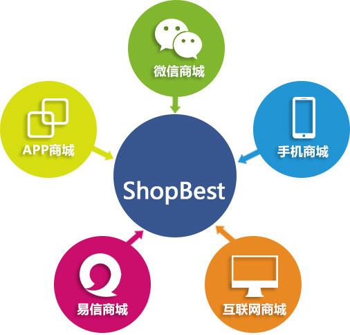 ShopBest商城系统
