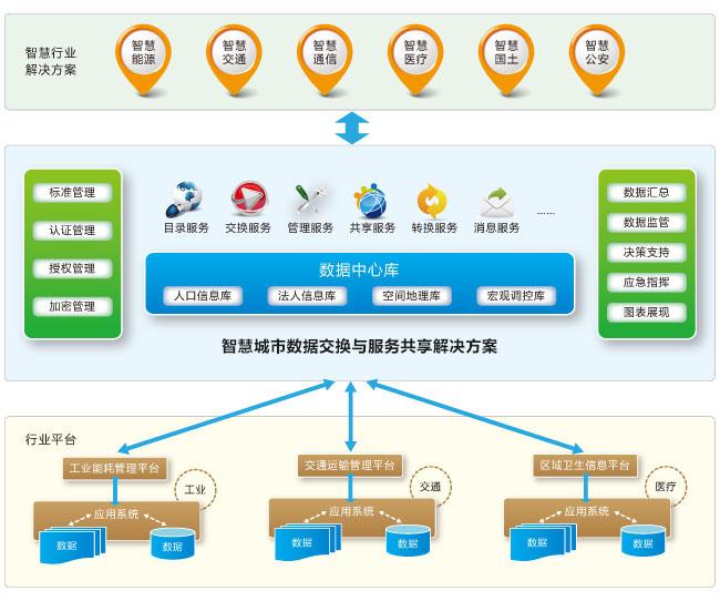 智慧城市 智慧城市建设 城市信息化 天润飞华北京智慧城市建设公司