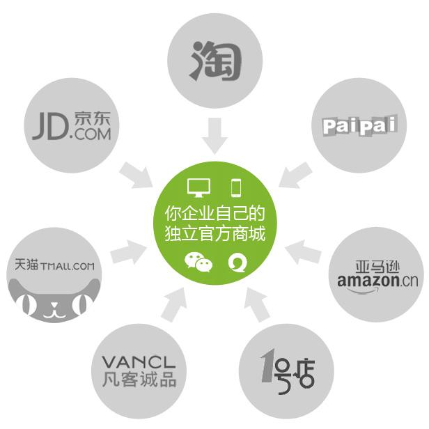 睿虎网站制作独立商城